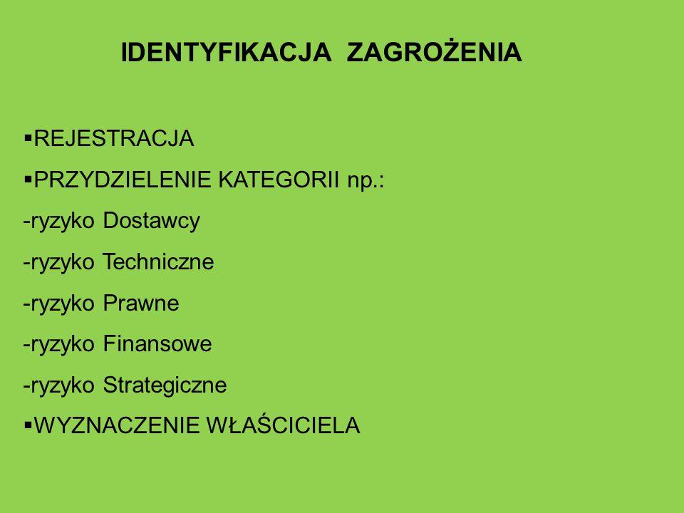IDENTYFIKACJA ZAGROŻENIA  REJESTRACJA  PRZYDZIELENIE KATEGORII np.: -ryzyko Dostawcy -ryzyko Techniczne -ryzyko Prawne -ryzyko Finansowe -ryzyko Str