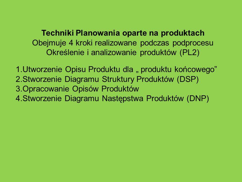 Techniki Planowania oparte na produktach Obejmuje 4 kroki realizowane podczas podprocesu Określenie i analizowanie produktów (PL2) 1.Utworzenie Opisu