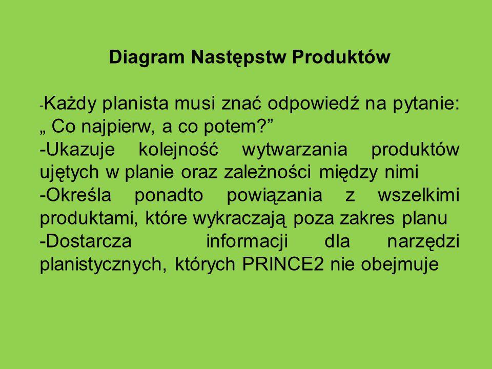 """Diagram Następstw Produktów - Każdy planista musi znać odpowiedź na pytanie: """" Co najpierw, a co potem?"""" -Ukazuje kolejność wytwarzania produktów ujęt"""