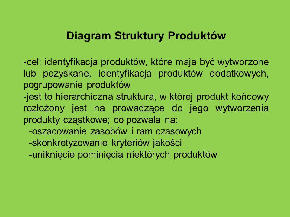 Diagram Struktury Produktów -cel: identyfikacja produktów, które maja być wytworzone lub pozyskane, identyfikacja produktów dodatkowych, pogrupowanie