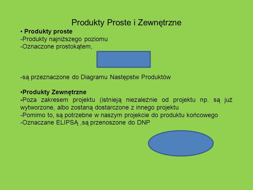Produkty Proste i Zewnętrzne Produkty proste -Produkty najniższego poziomu -Oznaczone prostokątem, -są przeznaczone do Diagramu Następstw Produktów Pr