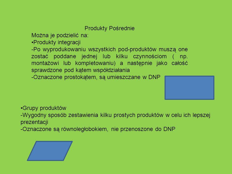 Produkty Pośrednie Można je podzielić na: Produkty integracji -Po wyprodukowaniu wszystkich pod-produktów muszą one zostać poddane jednej lub kilku cz