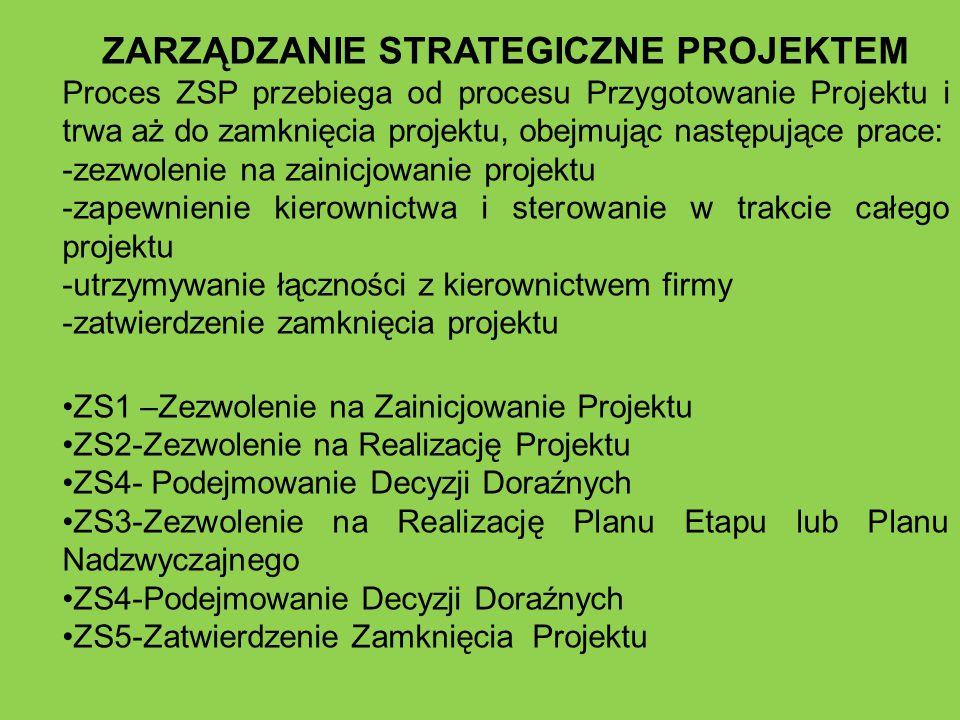 ZARZĄDZANIE STRATEGICZNE PROJEKTEM Proces ZSP przebiega od procesu Przygotowanie Projektu i trwa aż do zamknięcia projektu, obejmując następujące prac