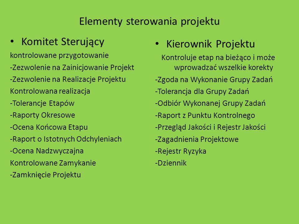 Elementy sterowania projektu Komitet Sterujący kontrolowane przygotowanie -Zezwolenie na Zainicjowanie Projekt -Zezwolenie na Realizacje Projektu Kont