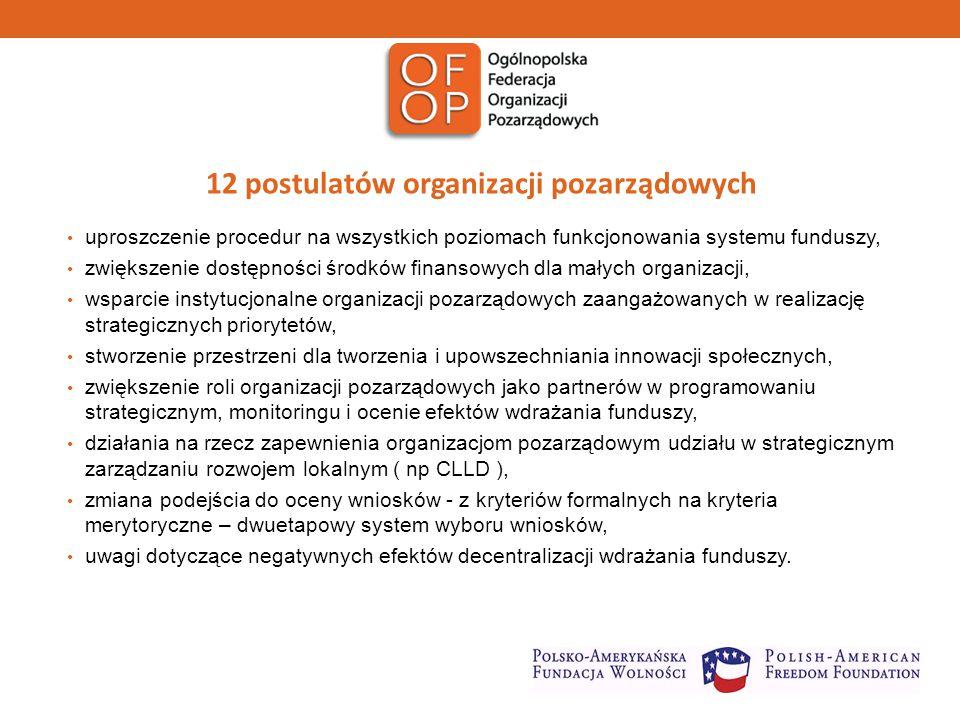 12 postulatów organizacji pozarządowych uproszczenie procedur na wszystkich poziomach funkcjonowania systemu funduszy, zwiększenie dostępności środków finansowych dla małych organizacji, wsparcie instytucjonalne organizacji pozarządowych zaangażowanych w realizację strategicznych priorytetów, stworzenie przestrzeni dla tworzenia i upowszechniania innowacji społecznych, zwiększenie roli organizacji pozarządowych jako partnerów w programowaniu strategicznym, monitoringu i ocenie efektów wdrażania funduszy, działania na rzecz zapewnienia organizacjom pozarządowym udziału w strategicznym zarządzaniu rozwojem lokalnym ( np CLLD ), zmiana podejścia do oceny wniosków - z kryteriów formalnych na kryteria merytoryczne – dwuetapowy system wyboru wniosków, uwagi dotyczące negatywnych efektów decentralizacji wdrażania funduszy.