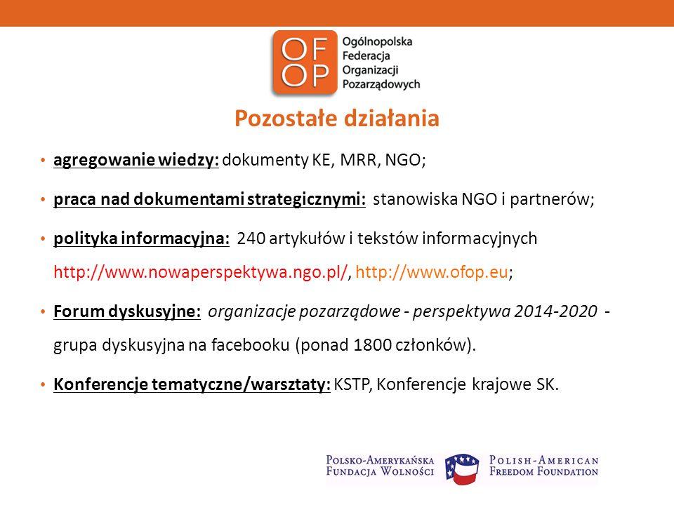 Pozostałe działania agregowanie wiedzy: dokumenty KE, MRR, NGO; praca nad dokumentami strategicznymi: stanowiska NGO i partnerów; polityka informacyjna: 240 artykułów i tekstów informacyjnych http://www.nowaperspektywa.ngo.pl/, http://www.ofop.eu; Forum dyskusyjne: organizacje pozarządowe - perspektywa 2014-2020 - grupa dyskusyjna na facebooku (ponad 1800 członków).