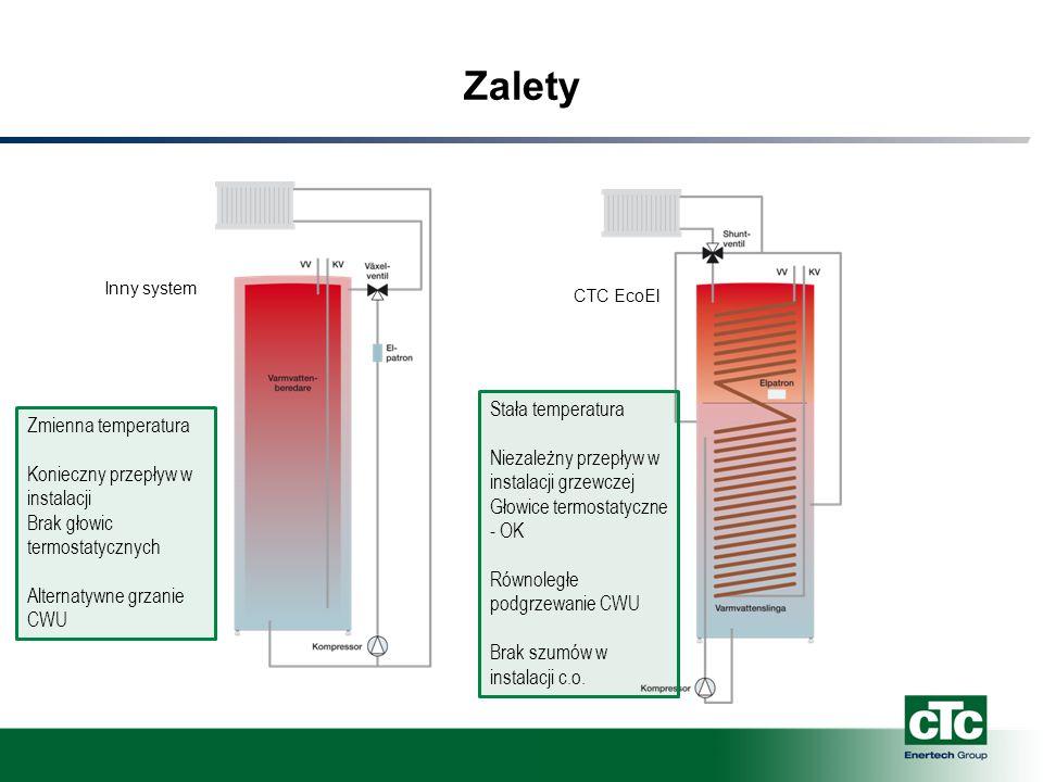 Zalety Inny systemCTC EcoEl Zmienna temperatura Konieczny przepływ w instalacji Brak głowic termostatycznych Alternatywne grzanie CWU Stała temperatur