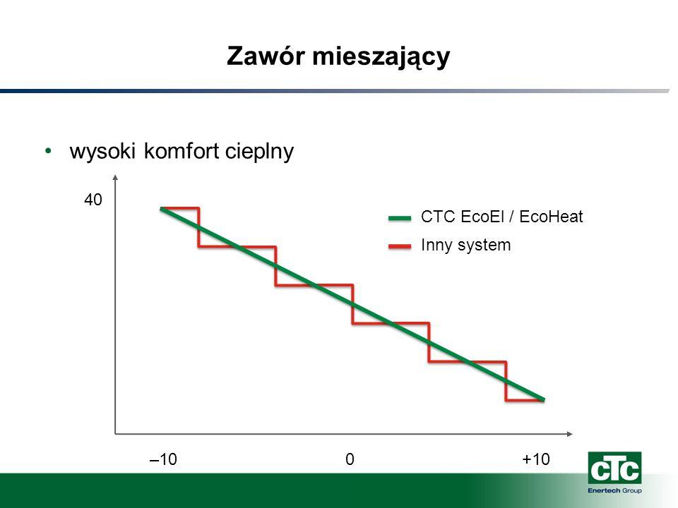 Zawór mieszający wysoki komfort cieplny 40 –100+10 CTC EcoEl / EcoHeat Inny system