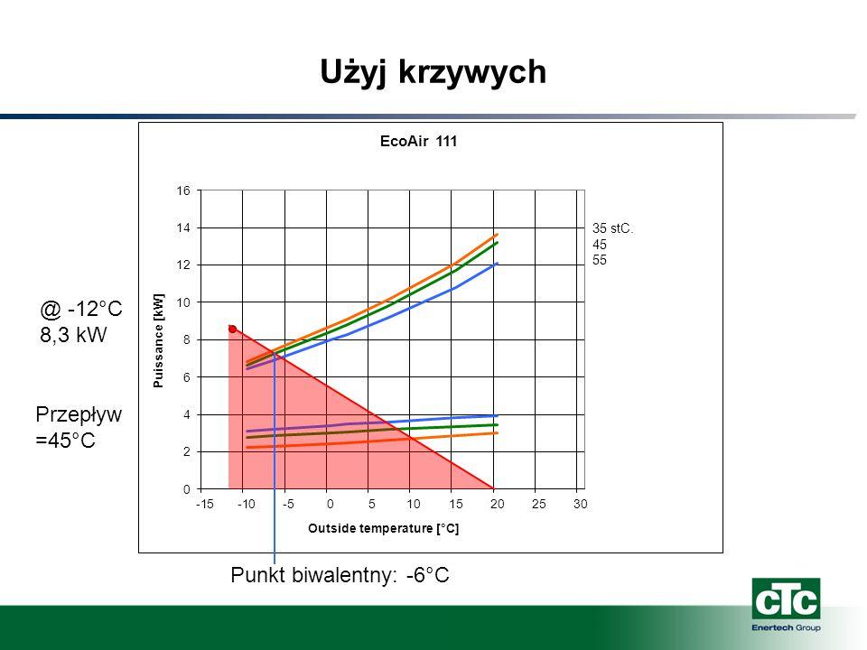 Użyj krzywych @ -12°C 8,3 kW Punkt biwalentny: -6°C Przepływ =45°C