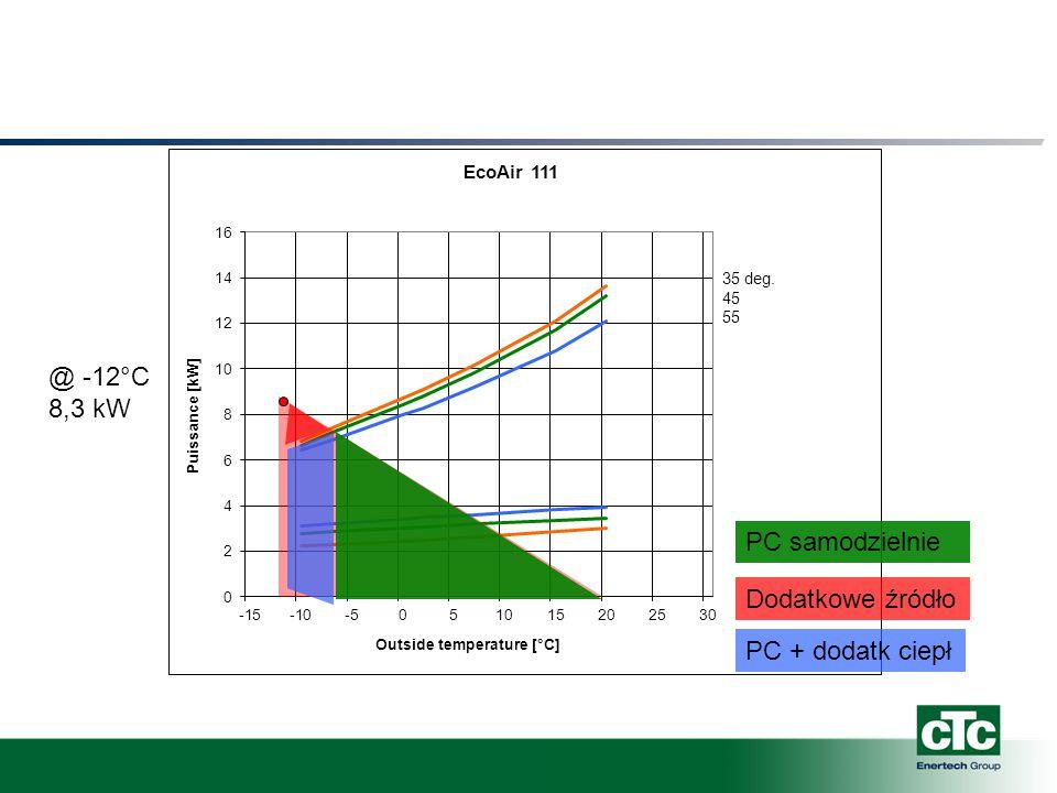 @ -12°C 8,3 kW PC samodzielnie Dodatkowe źródło PC + dodatk ciepł
