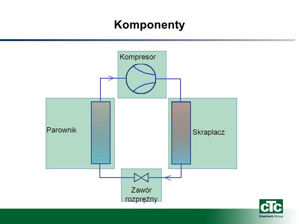 Komponenty Kompresor Skraplacz Zawór rozprężny Parownik