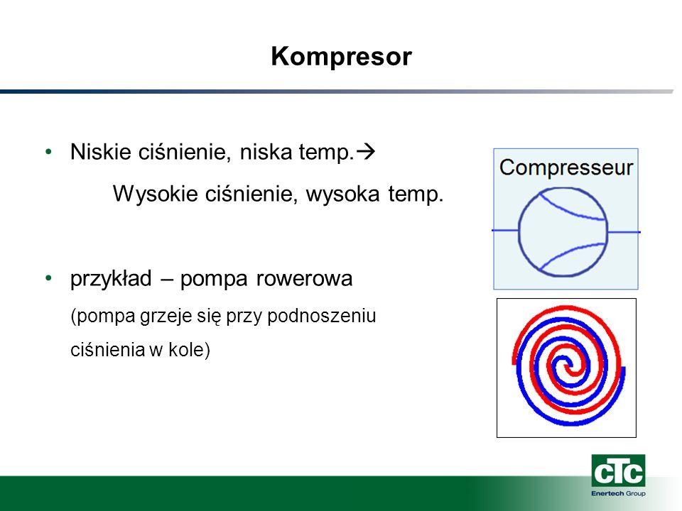Kompresor Niskie ciśnienie, niska temp.  Wysokie ciśnienie, wysoka temp. przykład – pompa rowerowa (pompa grzeje się przy podnoszeniu ciśnienia w kol