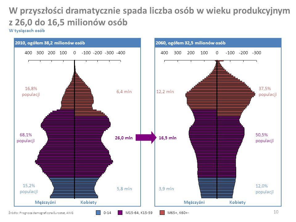 4003002001000-100-200-300 10 12,2 mln 16,5 mln 3,9 mln Źródło: Prognoza demograficzna Eurostat, AWG W przyszłości dramatycznie spada liczba osób w wieku produkcyjnym z 26,0 do 16,5 milionów osób 4003002001000-100-200-300-400 6,4 mln 16,8% populacji 68,1% populacji 26,0 mln 15,2% populacji 5,8 mln 2010, ogółem 38,2 milionów osób2060, ogółem 32,5 milionów osób W tysiącach osób MężczyźniKobietyMężczyźniKobiety 12,0% populacji 50,5% populacji 37,5% populacji M15-64, K15-59M65+, K60+-0-14