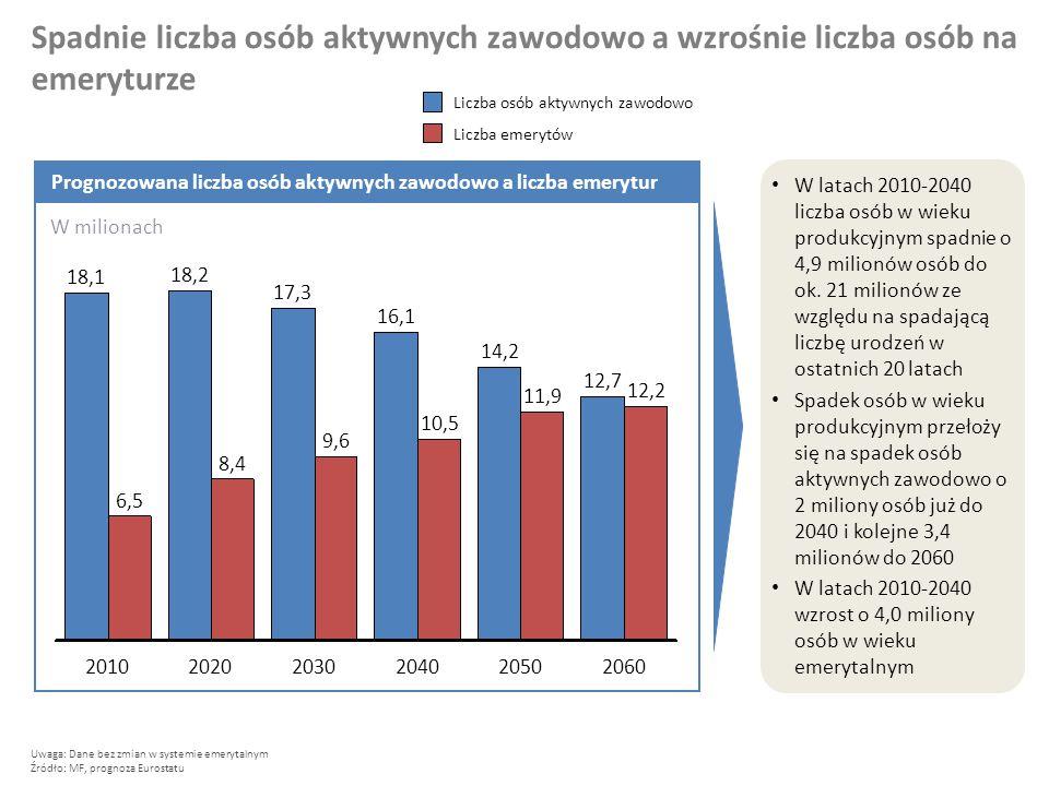 2060 12,7 2050 14,2 2040 10,5 16,1 2030 9,6 17,3 2020 8,4 18,2 2010 6,5 18,1 11,9 12,2 Liczba emerytów Liczba osób aktywnych zawodowo Spadnie liczba osób aktywnych zawodowo a wzrośnie liczba osób na emeryturze Uwaga: Dane bez zmian w systemie emerytalnym Źródło: MF, prognoza Eurostatu W latach 2010-2040 liczba osób w wieku produkcyjnym spadnie o 4,9 milionów osób do ok.
