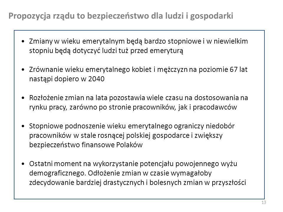 13 Zmiany w wieku emerytalnym będą bardzo stopniowe i w niewielkim stopniu będą dotyczyć ludzi tuż przed emeryturą Zrównanie wieku emerytalnego kobiet i mężczyzn na poziomie 67 lat nastąpi dopiero w 2040 Rozłożenie zmian na lata pozostawia wiele czasu na dostosowania na rynku pracy, zarówno po stronie pracowników, jak i pracodawców Stopniowe podnoszenie wieku emerytalnego ograniczy niedobór pracowników w stale rosnącej polskiej gospodarce i zwiększy bezpieczeństwo finansowe Polaków Ostatni moment na wykorzystanie potencjału powojennego wyżu demograficznego.