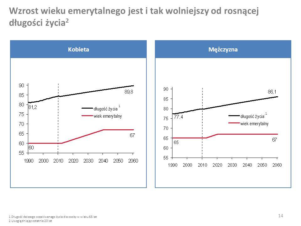Wzrost wieku emerytalnego jest i tak wolniejszy od rosnącej długości życia 2 KobietaMężczyzna 1 Długość dalszego oczekiwanego życia dla osoby w wieku 65 lat 2 Uwzględniając ostatnie 20 lat 1 1 14