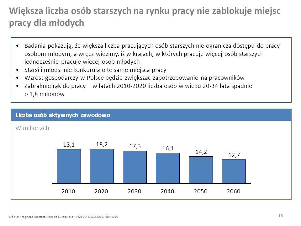 16 Badania pokazują, że większa liczba pracujących osób starszych nie ogranicza dostępu do pracy osobom młodym, a wręcz widzimy, iż w krajach, w których pracuje więcej osób starszych jednocześnie pracuje więcej osób młodych Starsi i młodsi nie konkurują o te same miejsca pracy Wzrost gospodarczy w Polsce będzie zwiększać zapotrzebowanie na pracowników Zabraknie rąk do pracy – w latach 2010-2020 liczba osób w wieku 20-34 lata spadnie o 1,8 milionów Większa liczba osób starszych na rynku pracy nie zablokuje miejsc pracy dla młodych 2060 12,7 2050 14,2 2040 16,1 2030 17,3 2020 18,2 2010 18,1 W milionach Liczba osób aktywnych zawodowo Źródło: Prognoza Eurostat, Komisja Europejska – AMECO, OECD 2011, NBR 2010