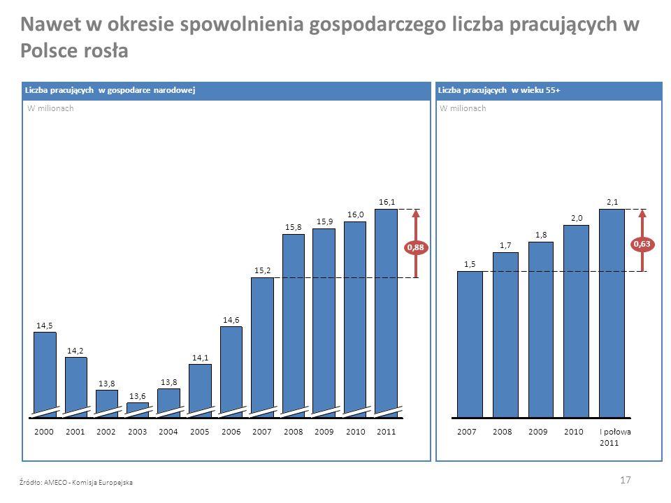 17 Nawet w okresie spowolnienia gospodarczego liczba pracujących w Polsce rosła Źródło: AMECO - Komisja Europejska Liczba pracujących w gospodarce narodowej W milionach 16,1 0,88 20112010 16,0 2009 15,9 2008 15,8 2007 15,2 2006 13,8 14,2 20012004 14,1 2002 14,5 20052000 13,6 14,6 2003 2,1 0,63 I połowa 2011 2010 2,0 2009 1,8 2008 1,7 2007 1,5 Liczba pracujących w wieku 55+