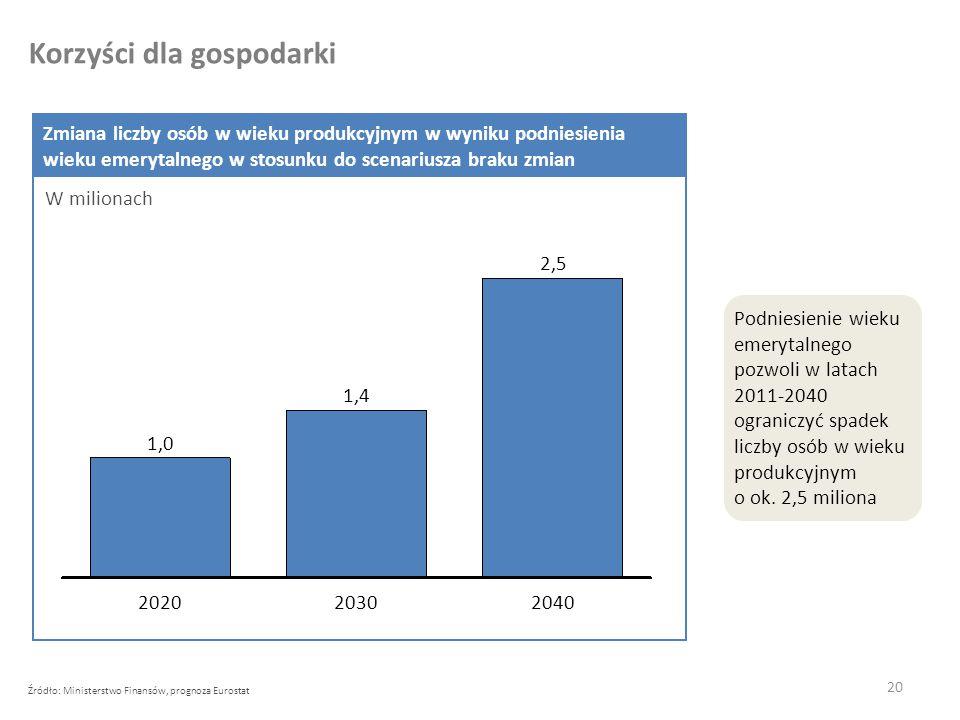 20 Korzyści dla gospodarki Źródło: Ministerstwo Finansów, prognoza Eurostat Zmiana liczby osób w wieku produkcyjnym w wyniku podniesienia wieku emerytalnego w stosunku do scenariusza braku zmian W milionach Podniesienie wieku emerytalnego pozwoli w latach 2011-2040 ograniczyć spadek liczby osób w wieku produkcyjnym o ok.