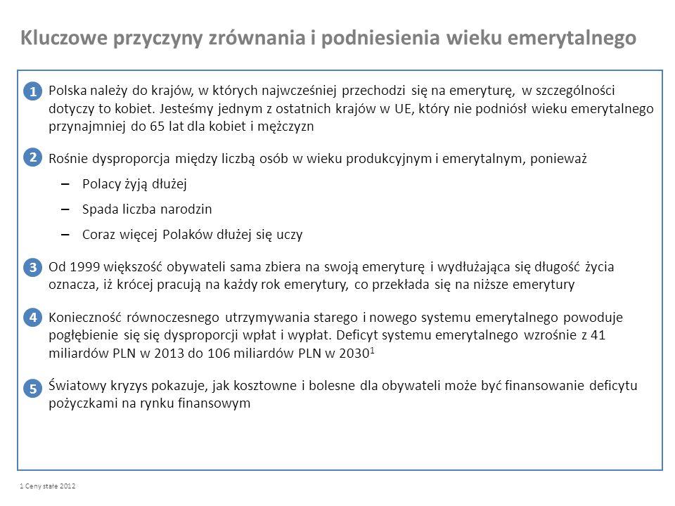 Kluczowe przyczyny zrównania i podniesienia wieku emerytalnego Polska należy do krajów, w których najwcześniej przechodzi się na emeryturę, w szczególności dotyczy to kobiet.