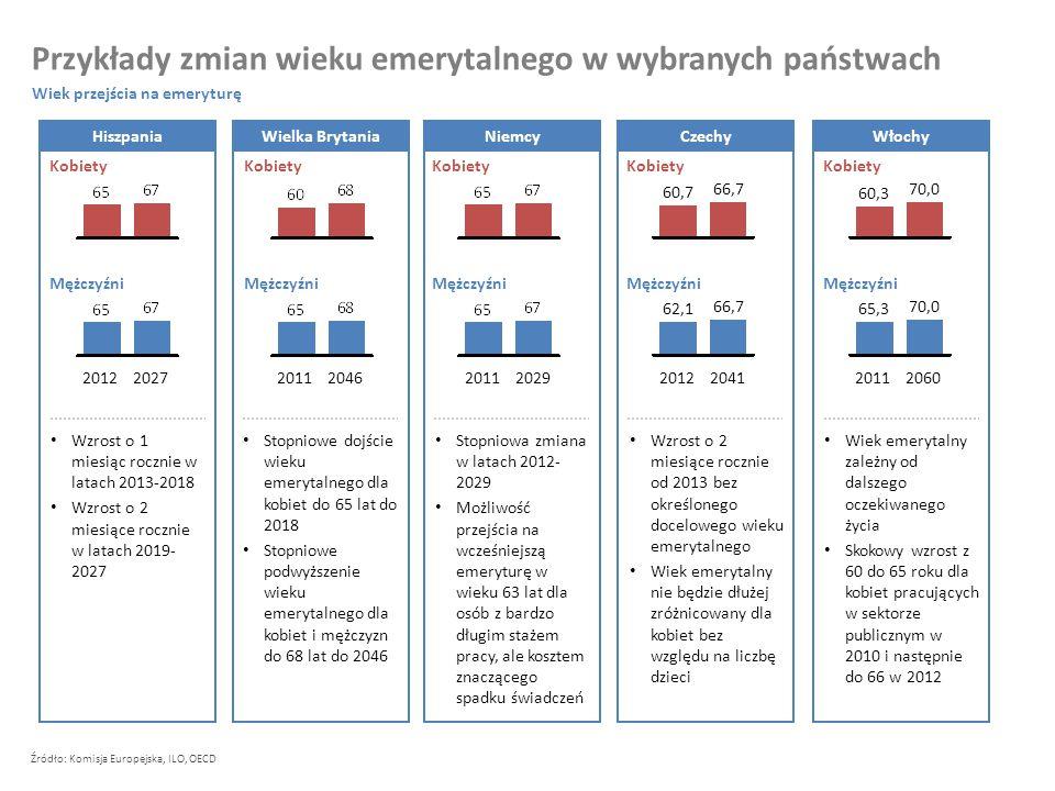 Większą część życia spędzamy ucząc się i na emeryturze, a mniejszą część życia pracując Polacy coraz krócej pracują na każdy rok swojej emerytury Spada liczba osób w wieku produkcyjnym przypadająca na jednego emeryta (3,9 w 2010, 1,3 w 2060) Spada liczba rąk do pracy – o 4,9 milionów osób w latach 2010-2040, czyli do 21 milionów osób w wieku produkcyjnym Wydłużająca się długość życia: – Tylko w ciągu ostatnich 20 lat długość życia osób w wieku 65 lat wzrosła o 2,7 dla mężczyzn i o 3,3 dla kobiet do odpowiednio 80,1 i 84,5 – Kobieta obecnie 38 letnia – pierwszy rocznik, który przejdzie na emeryturę w wieku 67 lat w 2040, dożyje przeciętnie 86,5 roku Malejąca liczba narodzin i osób wchodzących na rynek pracy – Ok.