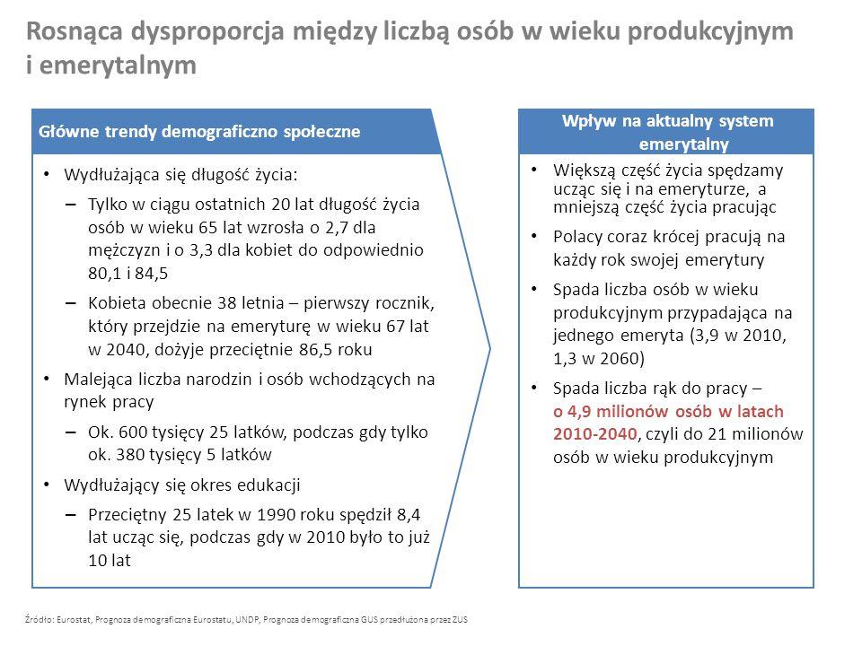92 90 88 86 84 82 80 0 +8,7 86,1 83,8 81,2 80,1 78,6 77,4 Oczekiwana długość życia 65-letniej osoby w Polsce Źródło: Eurostat, Prognoza demograficzna Eurostatu.