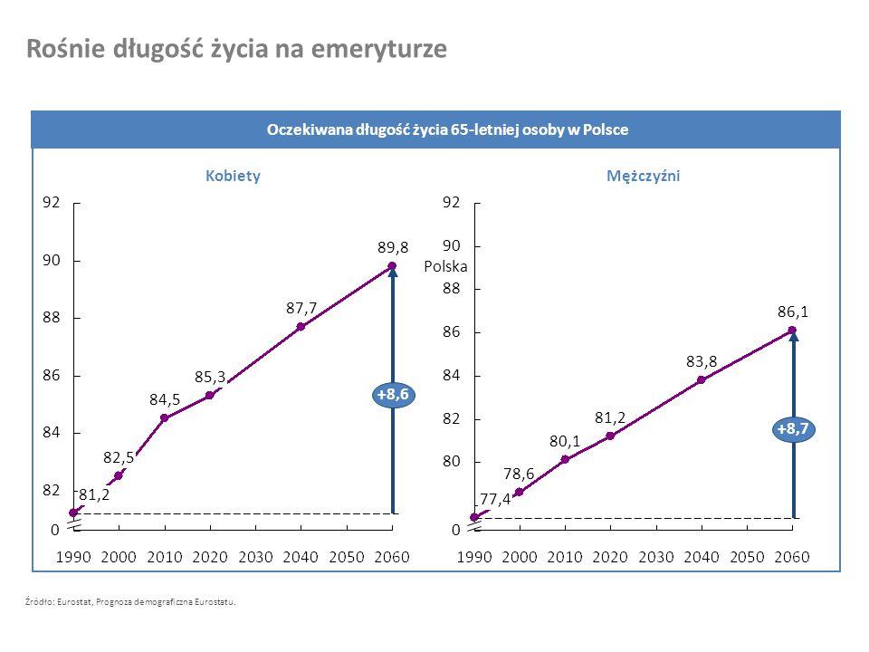 Dzieciństwo i edukacja Aktywność zawodowa Emerytura 2007 28% 42% 30% 1985 25% 54% 21% 1965 23% 69% 8% Liczba lat aktywności zawodowej na każdy rok emerytury 8,12,61,4 2007 30% 49% 21% 1985 27% 62% 12% 1965 24% 73% 4% 20,5 5,3 2,4 Już teraz efektywny czas na emeryturze jest tylko o połowę krótszy od czasu aktywności zawodowej Źródło: GUS, prognoza demograficzna Eurostat MężczyźniKobiety