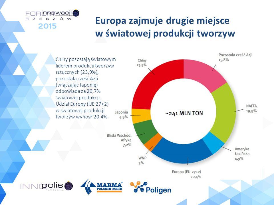 Europa zajmuje drugie miejsce w światowej produkcji tworzyw Chiny pozostają światowym liderem produkcji tworzyw sztucznych (23,9%), pozostała część Az