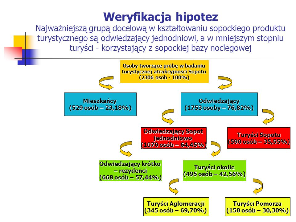Weryfikacja hipotez Najważniejszą grupą docelową w kształtowaniu sopockiego produktu turystycznego są odwiedzający jednodniowi, a w mniejszym stopniu turyści - korzystający z sopockiej bazy noclegowej Osoby tworzące próbę w badaniu turystycznej atrakcyjności Sopotu (2306 osób - 100%) Mieszkańcy (529 osób – 23,18%) Odwiedzający (1753 osoby – 76,82%) Odwiedzający Sopot jednodniowo (1070 osób – 64,45%) Turyści Sopotu (590 osób – 35,55%) Odwiedzający krótko – rezydenci (668 osób – 57,44%) Turyści okolic (495 osób – 42,56%) Turyści Aglomeracji (345 osób – 69,70%) Turyści Pomorza (150 osób – 30,30%)