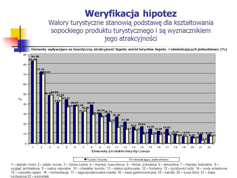 Weryfikacja hipotez Walory turystyczne stanowią podstawę dla kształtowania sopockiego produktu turystycznego i są wyznacznikiem jego atrakcyjności 1 –