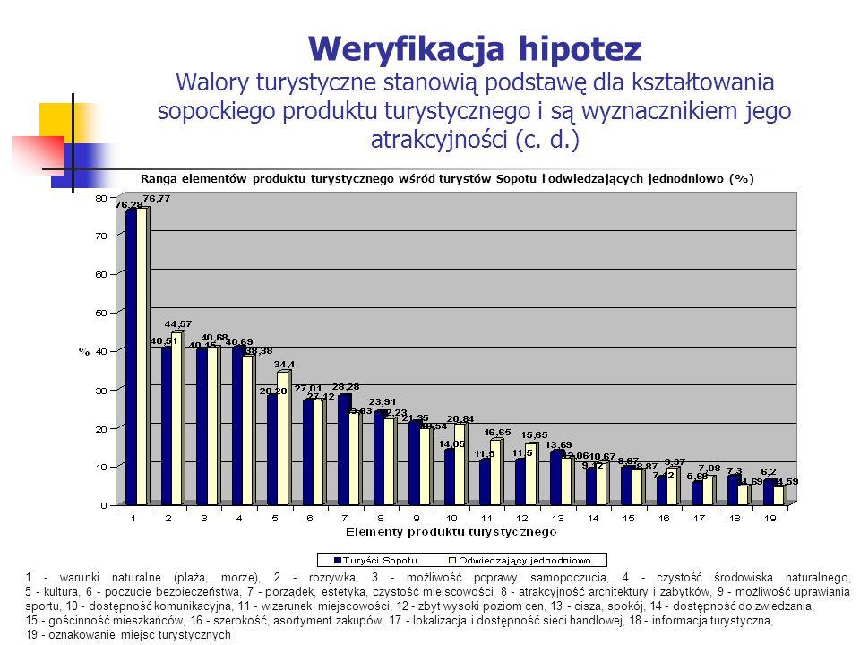 Weryfikacja hipotez Walory turystyczne stanowią podstawę dla kształtowania sopockiego produktu turystycznego i są wyznacznikiem jego atrakcyjności (c.