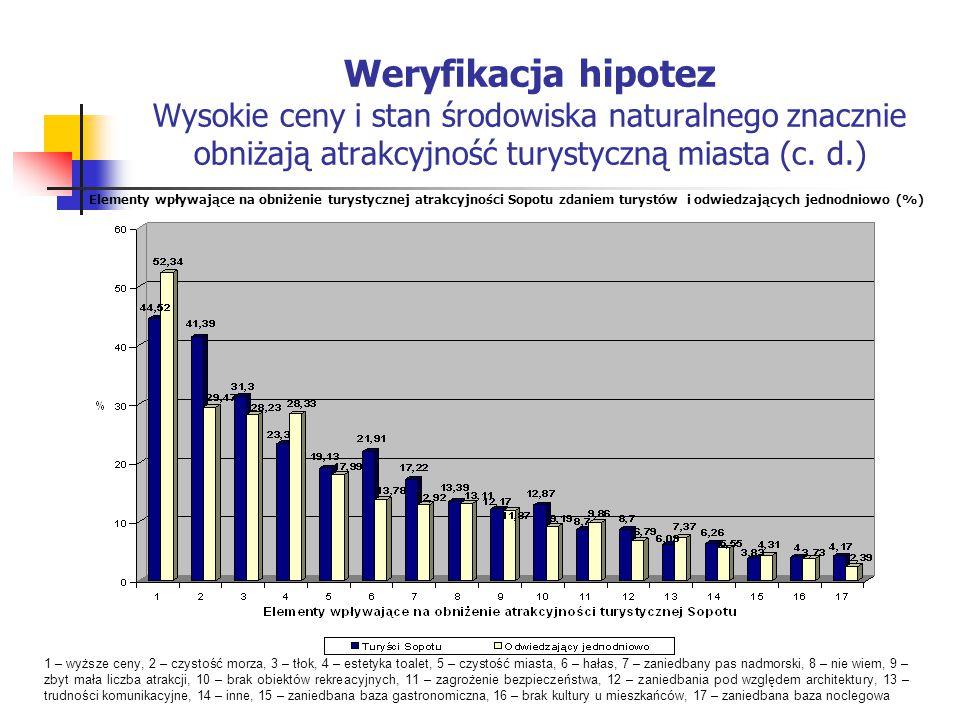 Weryfikacja hipotez Wysokie ceny i stan środowiska naturalnego znacznie obniżają atrakcyjność turystyczną miasta (c. d.) 1 – wyższe ceny, 2 – czystość