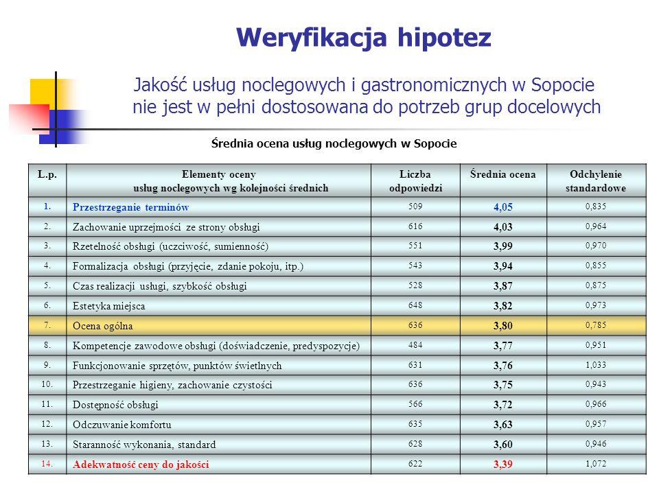 Weryfikacja hipotez Jakość usług noclegowych i gastronomicznych w Sopocie nie jest w pełni dostosowana do potrzeb grup docelowych L.p.Elementy oceny usług noclegowych wg kolejności średnich Liczba odpowiedzi Średnia ocenaOdchylenie standardowe 1.