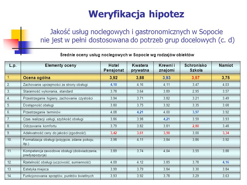 Weryfikacja hipotez Jakość usług noclegowych i gastronomicznych w Sopocie nie jest w pełni dostosowana do potrzeb grup docelowych (c. d) Średnie oceny