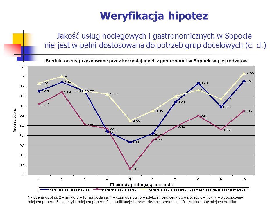 Weryfikacja hipotez Jakość usług noclegowych i gastronomicznych w Sopocie nie jest w pełni dostosowana do potrzeb grup docelowych (c. d.) Średnie ocen