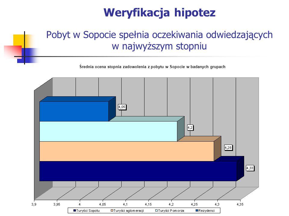 Weryfikacja hipotez Pobyt w Sopocie spełnia oczekiwania odwiedzających w najwyższym stopniu Średnia ocena stopnia zadowolenia z pobytu w Sopocie w badanych grupach