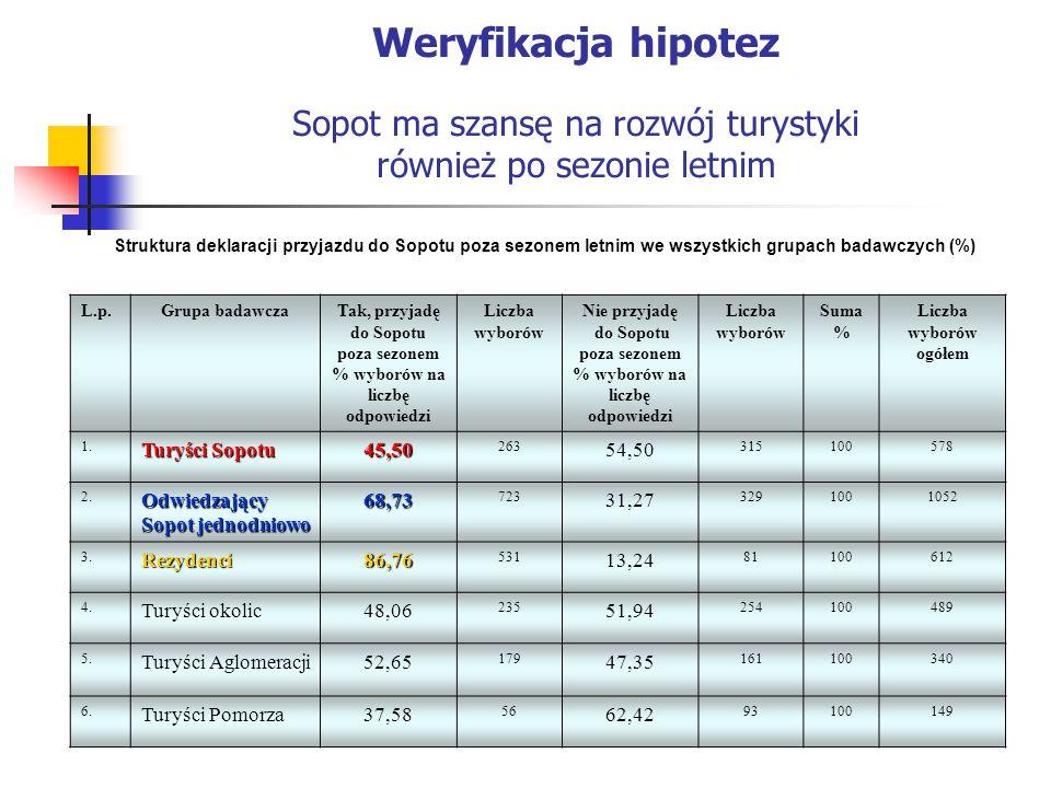 Weryfikacja hipotez Sopot ma szansę na rozwój turystyki również po sezonie letnim Struktura deklaracji przyjazdu do Sopotu poza sezonem letnim we wszystkich grupach badawczych (%) L.p.Grupa badawczaTak, przyjadę do Sopotu poza sezonem % wyborów na liczbę odpowiedzi Liczba wyborów Nie przyjadę do Sopotu poza sezonem % wyborów na liczbę odpowiedzi Liczba wyborów Suma % Liczba wyborów ogółem 1.