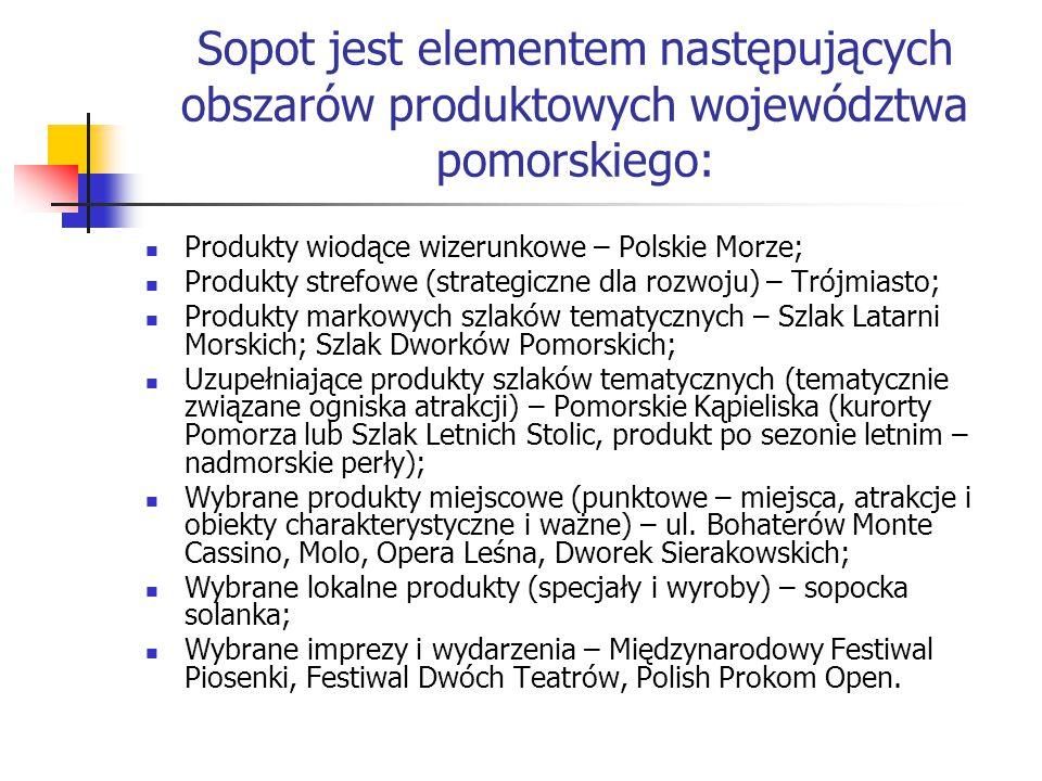 Sopot jest elementem następujących obszarów produktowych województwa pomorskiego: Produkty wiodące wizerunkowe – Polskie Morze; Produkty strefowe (strategiczne dla rozwoju) – Trójmiasto; Produkty markowych szlaków tematycznych – Szlak Latarni Morskich; Szlak Dworków Pomorskich; Uzupełniające produkty szlaków tematycznych (tematycznie związane ogniska atrakcji) – Pomorskie Kąpieliska (kurorty Pomorza lub Szlak Letnich Stolic, produkt po sezonie letnim – nadmorskie perły); Wybrane produkty miejscowe (punktowe – miejsca, atrakcje i obiekty charakterystyczne i ważne) – ul.