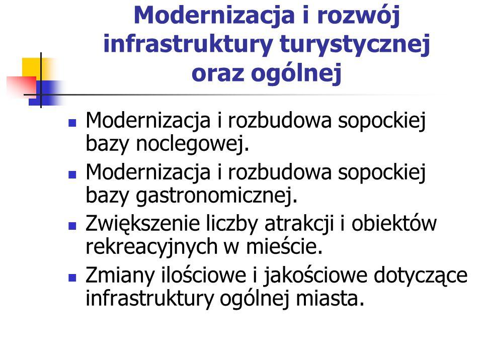 Modernizacja i rozwój infrastruktury turystycznej oraz ogólnej Modernizacja i rozbudowa sopockiej bazy noclegowej.