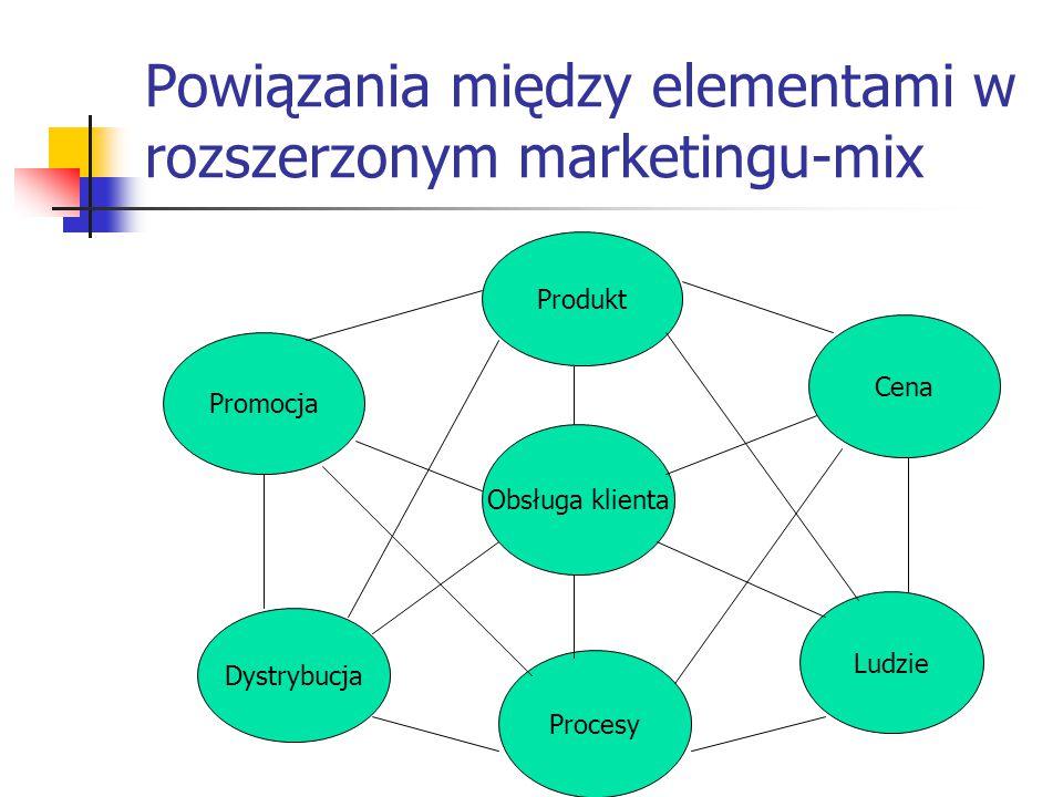 Powiązania między elementami w rozszerzonym marketingu-mix Produkt Obsługa klienta Promocja Dystrybucja Procesy Cena Ludzie