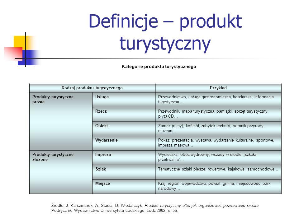 Definicje – produkt turystyczny Kategorie produktu turystycznego Rodzaj produktu turystycznegoPrzykład Produkty turystyczne proste UsługaPrzewodnictwo