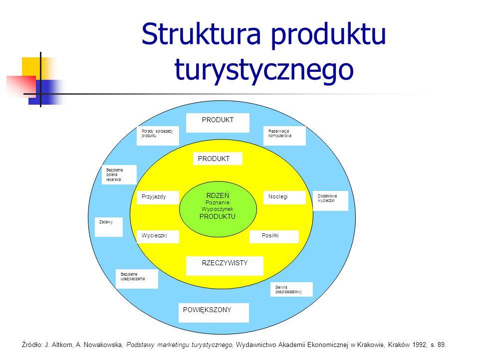 Struktura produktu turystycznego RDZEŃ Poznanie Wypoczynek PRODUKTU PRODUKT RZECZYWISTY PrzyjazdyNoclegi PosiłkiWycieczki PRODUKT Serwis posprzedażowy
