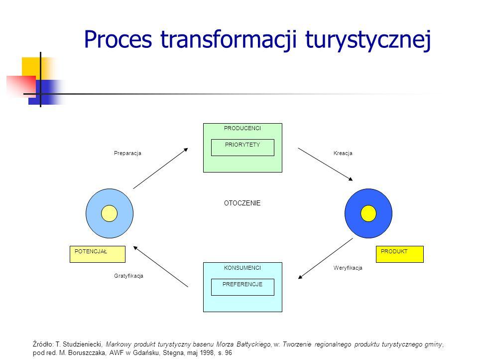 PRODUCENCI KONSUMENCI PreparacjaKreacja Weryfikacja Gratyfikacja PRIORYTETY PREFERENCJE POTENCJAŁPRODUKT OTOCZENIE Źródło: T. Studzieniecki, Markowy p