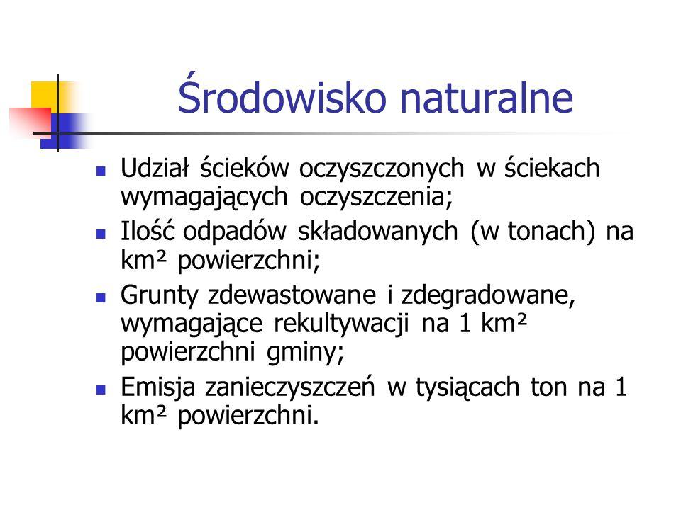 Środowisko naturalne Udział ścieków oczyszczonych w ściekach wymagających oczyszczenia; Ilość odpadów składowanych (w tonach) na km² powierzchni; Grun