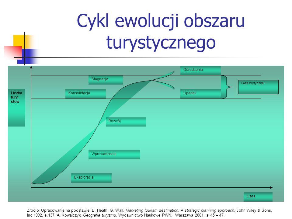 Cykl ewolucji obszaru turystycznego Eksploracja Wprowadzenie Rozwój Konsolidacja Stagnacja Odrodzenie Upadek Czas Liczba tury- stów Faza krytyczna Źró