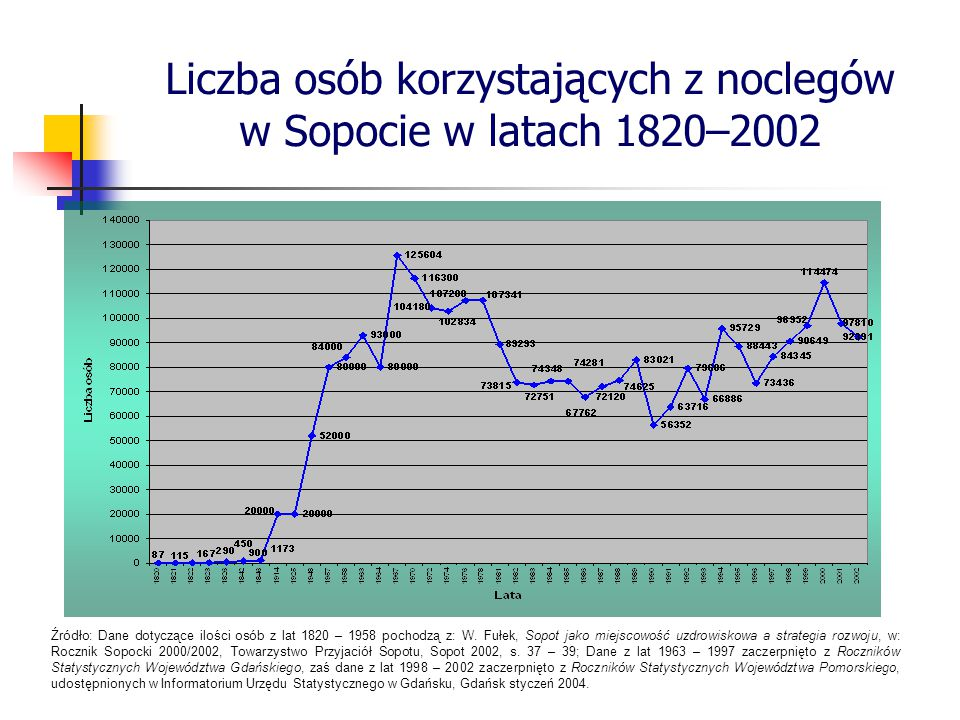 Źródło: Dane dotyczące ilości osób z lat 1820 – 1958 pochodzą z: W. Fułek, Sopot jako miejscowość uzdrowiskowa a strategia rozwoju, w: Rocznik Sopocki