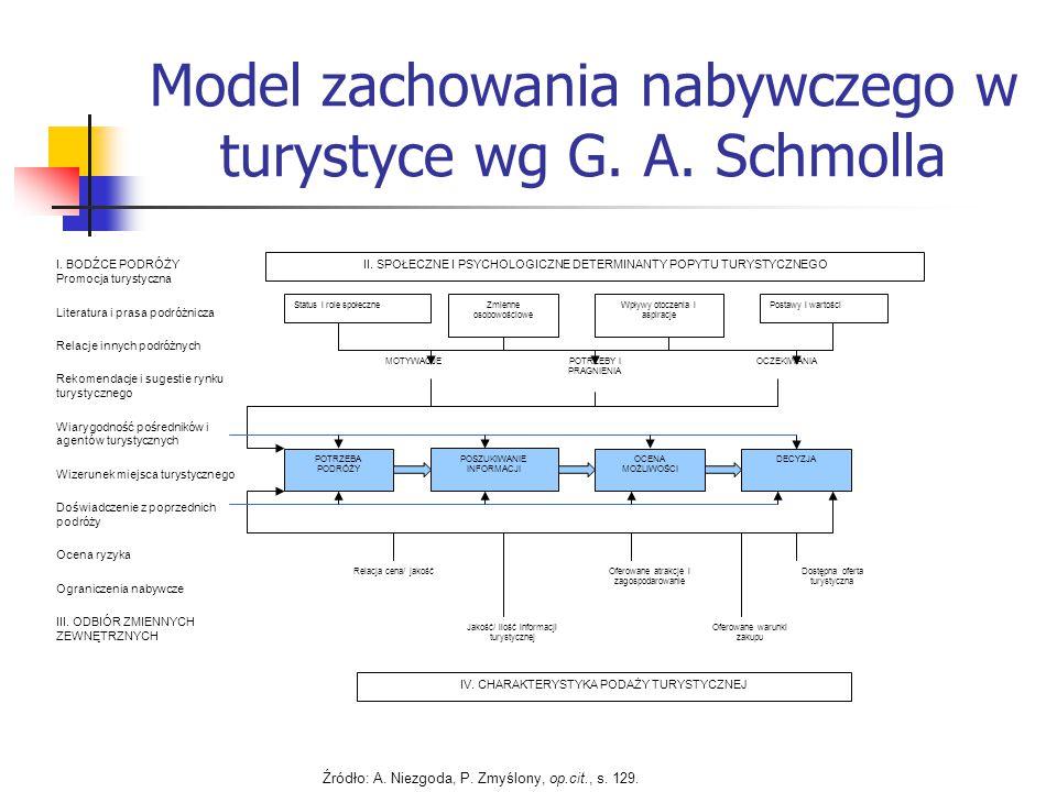 Model zachowania nabywczego w turystyce wg G.A. Schmolla I.