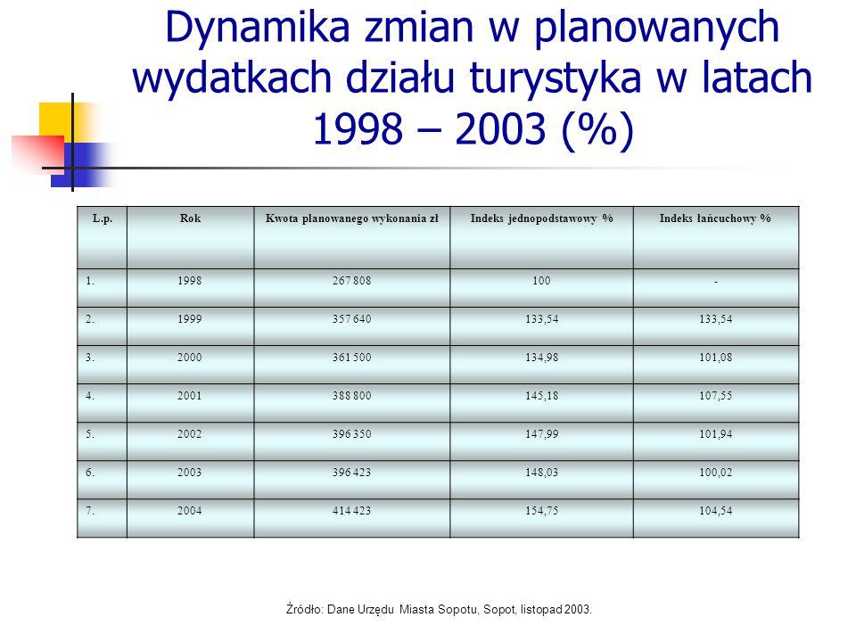 Dynamika zmian w planowanych wydatkach działu turystyka w latach 1998 – 2003 (%) L.p.RokKwota planowanego wykonania złIndeks jednopodstawowy %Indeks ł