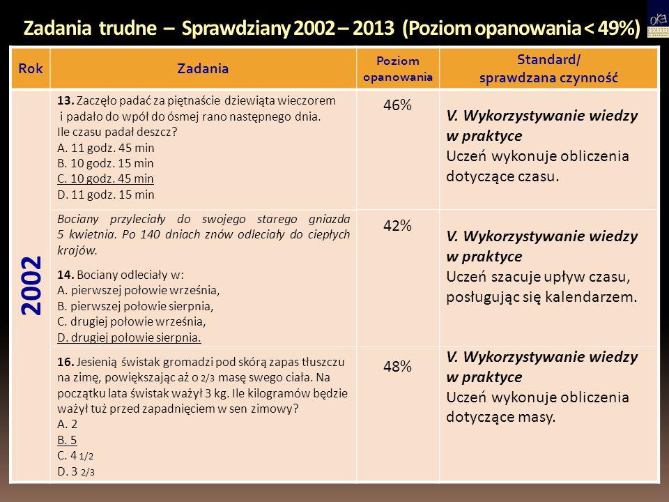 Zadania trudne – Sprawdziany 2002 – 2013 (Poziom opanowania < 49%) RokZadania Poziom opanowania Standard/ sprawdzana czynność 2002 13. Zaczęło padać z