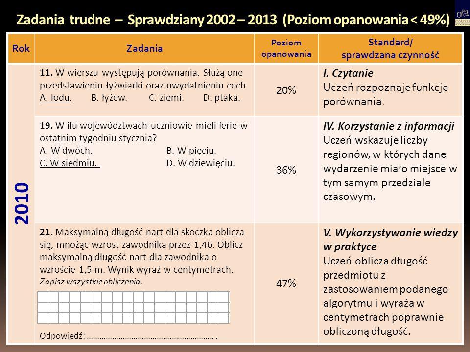 Zadania trudne – Sprawdziany 2002 – 2013 (Poziom opanowania < 49%) RokZadania Poziom opanowania Standard/ sprawdzana czynność 2010 11. W wierszu wystę